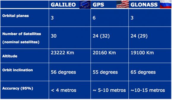 galileo-comparison