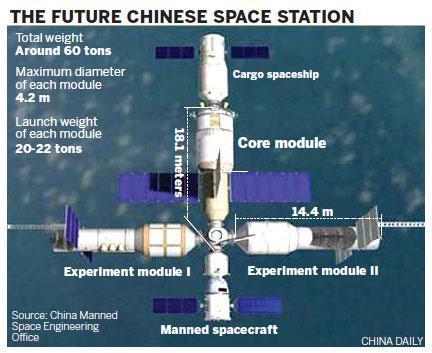 Kineska svemirska stanica Tiangong 1 van kontrole - SMT